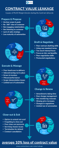 Contract Value Leakage Infographic