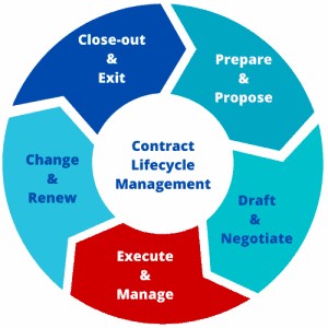 Contract Lifecycle Manage Phase