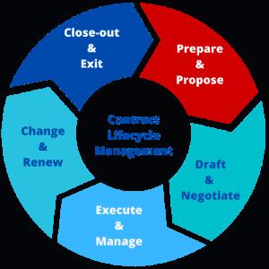 CLM Prepare & Propose Phase