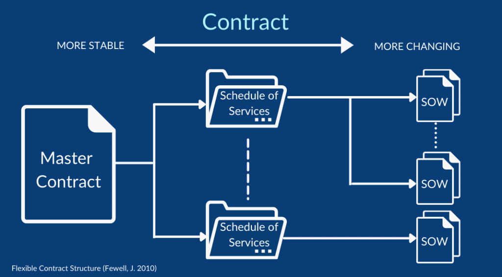 Flexible contract structure